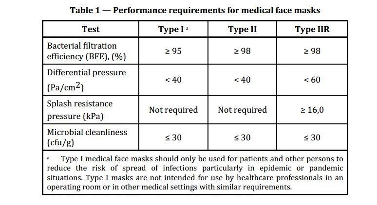 Medikal Cerrahi Yüz Maskeleri – Teknik Gereklilikler
